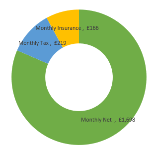 £25,000  after tax calculation chart