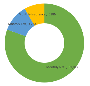 £27,000  after tax calculation chart