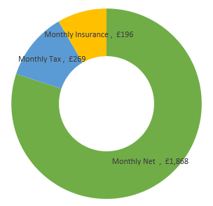 £28,000  after tax calculation chart