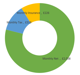 £31,000  after tax calculation chart