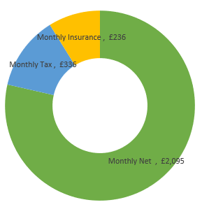 £32,000  after tax calculation chart
