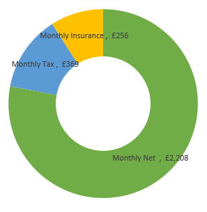 £34,000  after tax calculation chart