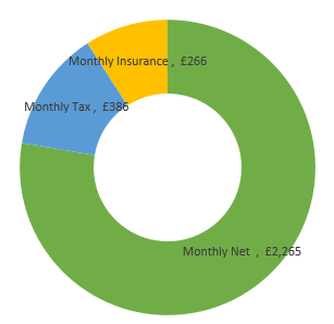 £35,000  after tax calculation chart