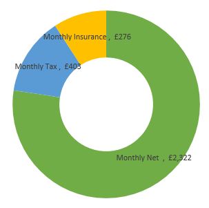 £36,000  after tax calculation chart