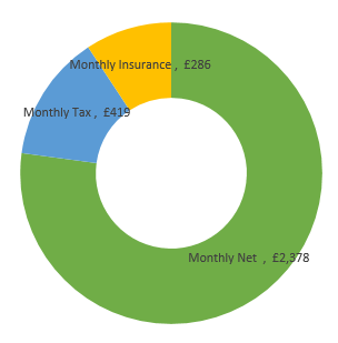 £37,000  after tax calculation chart
