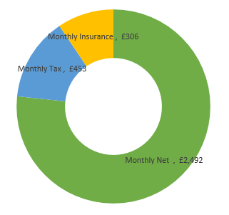 £39,000  after tax calculation chart