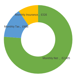 £41,000  after tax calculation chart