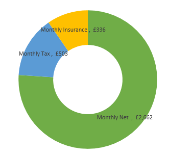 £42,000  after tax calculation chart