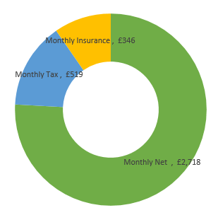 £43,000  after tax calculation chart