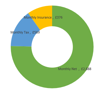 £46,000  after tax calculation chart