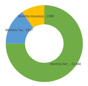 £47,000  after tax calculation chart