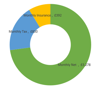 £54,000  after tax calculation chart