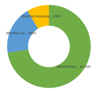£55,000  after tax calculation chart