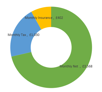 £60,000  after tax calculation chart