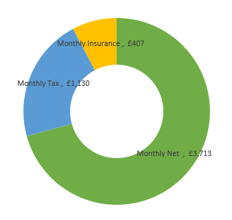 £63,000  after tax calculation chart