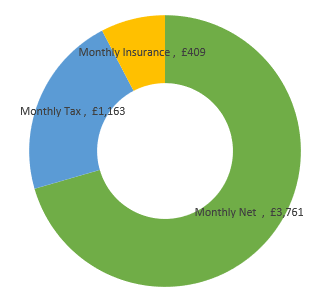 £64,000  after tax calculation chart