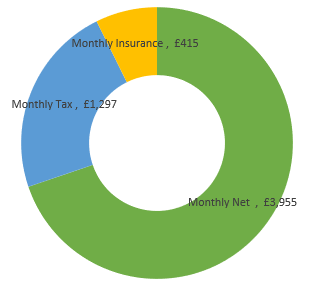 £68,000  after tax calculation chart