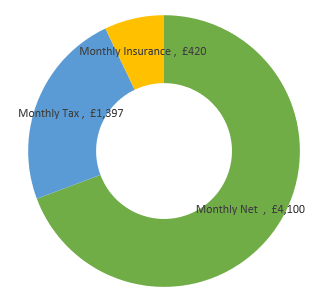 £71,000  after tax calculation chart