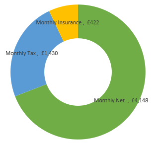 £72,000  after tax calculation chart