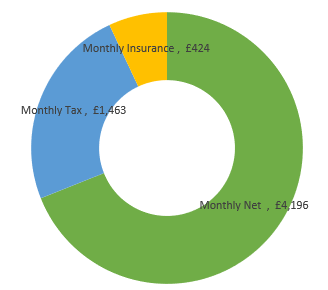 £73,000  after tax calculation chart