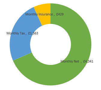 £76,000  after tax calculation chart