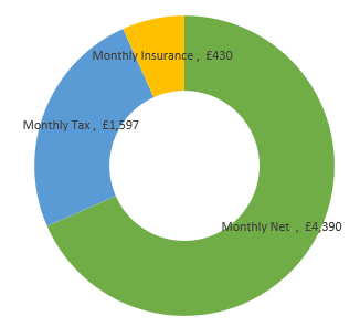 £77,000  after tax calculation chart