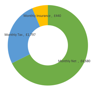 £83,000  after tax calculation chart