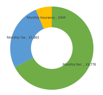£85,000  after tax calculation chart