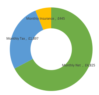 £86,000  after tax calculation chart