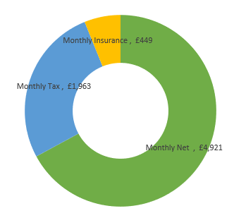 £88,000  after tax calculation chart