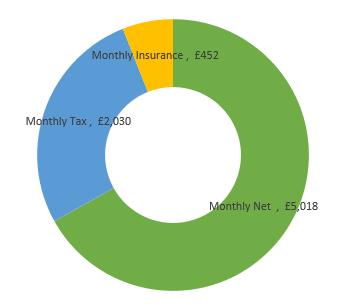 £90,000  after tax calculation chart