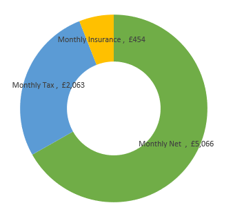 £91,000  after tax calculation chart