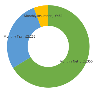 £97,000  after tax calculation chart