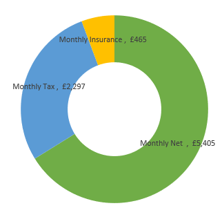 £98,000  after tax calculation chart