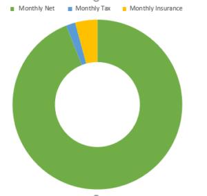£13,000  after tax calculation chart