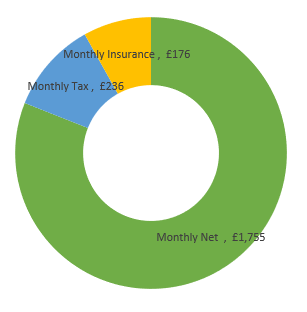 £26,000  after tax calculation chart