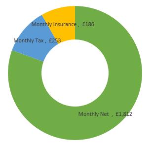 £27,000  after tax calculation chart