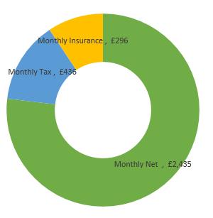 £38,000  after tax calculation chart