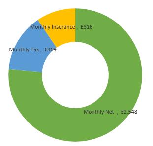 £40,000  after tax calculation chart