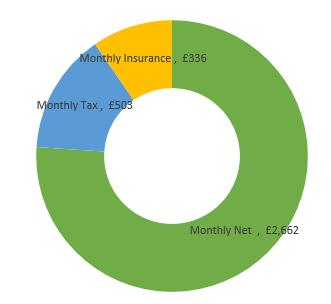 £42,000  after tax calculation chart