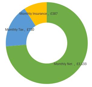 £51,000  after tax calculation chart