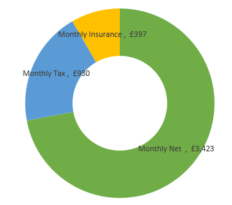 £57,000  after tax calculation chart