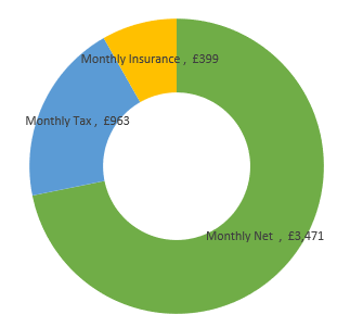 £58,000  after tax calculation chart