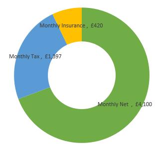 £71,000  after tax calculation chart