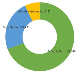 £72,000  after tax calculation chart