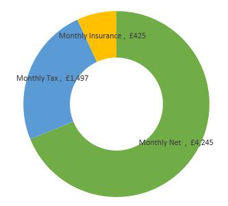 £74,000  after tax calculation chart