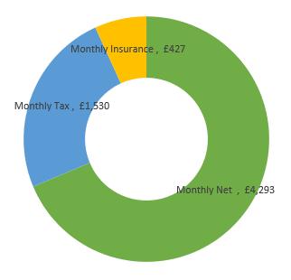 £75,000  after tax calculation chart