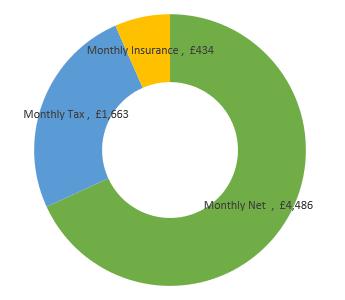 £79,000  after tax calculation chart