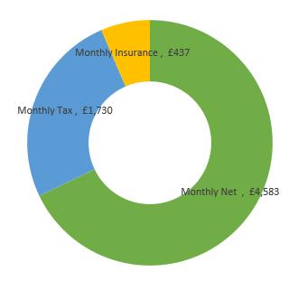 £81,000  after tax calculation chart