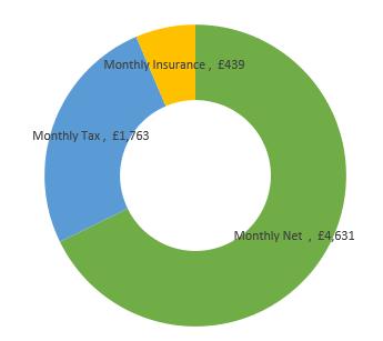 £82,000  after tax calculation chart